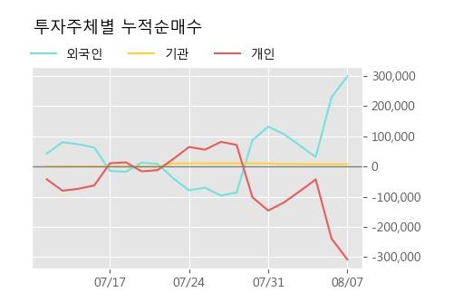 '대원전선' 5% 이상 상승, 주가 5일 이평선 상회, 단기·중기 이평선 역배열
