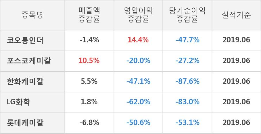 [실적속보]코오롱인더, 올해 2Q 영업이익률 상승세 3분기째 이어져... 0.8%p↑ (연결,잠정)