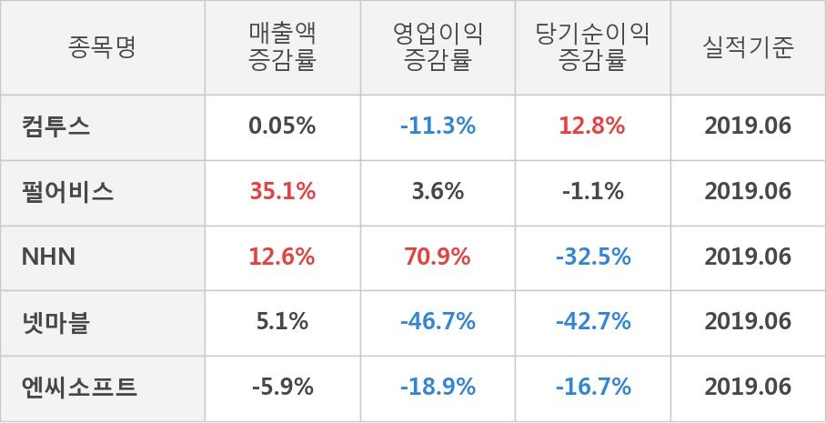 [실적속보]컴투스, 올해 2Q 영업이익 흑자폭 확대... 전분기 대비 7.0%↑ (연결,잠정)