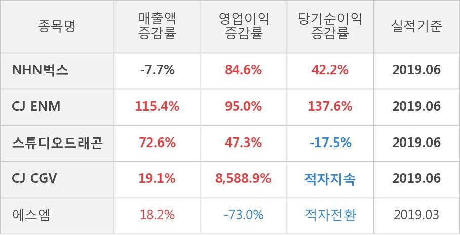 [실적속보]NHN벅스, 올해 2Q 영업이익 대폭 상승... 전분기보다 61.5% 올라 (연결,잠정)