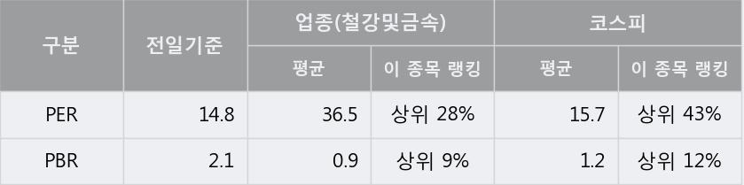 '남선알미늄' 5% 이상 상승, 주가 상승 흐름, 단기 이평선 정배열, 중기 이평선 역배열