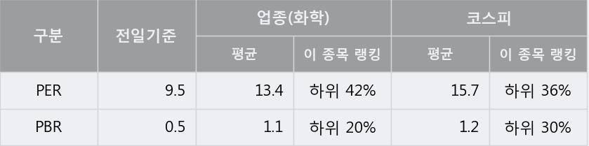 '영보화학' 5% 이상 상승, 주가 20일 이평선 상회, 단기·중기 이평선 역배열