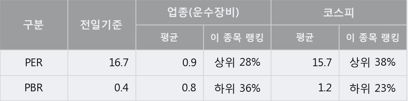 '상신브레이크' 5% 이상 상승, 주가 20일 이평선 상회, 단기·중기 이평선 역배열