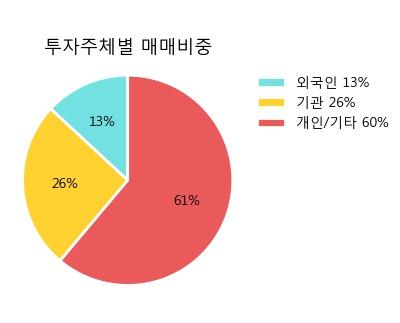 '동성코퍼레이션' 5% 이상 상승, 주가 20일 이평선 상회, 단기·중기 이평선 역배열