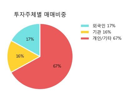 '엘앤씨바이오' 10% 이상 상승, 주가 20일 이평선 상회, 단기·중기 이평선 역배열