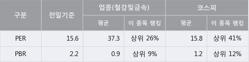'남선알미늄' 5% 이상 상승, 주가 상승 중, 단기간 골든크로스 형성