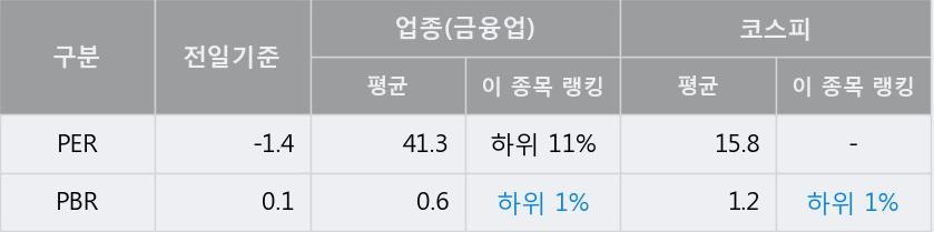'서연' 10% 이상 상승, 주가 20일 이평선 상회, 단기·중기 이평선 역배열