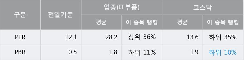 '아이원스' 20% 이상 상승, 주가 60일 이평선 상회, 단기·중기 이평선 역배열