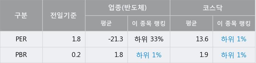 '엠케이전자' 10% 이상 상승, 주가 60일 이평선 상회, 단기·중기 이평선 역배열