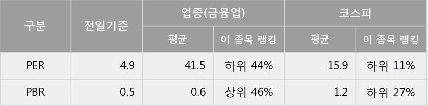 '샘표' 10% 이상 상승, 전일 종가 기준 PER 4.9배, PBR 0.5배, 저PER