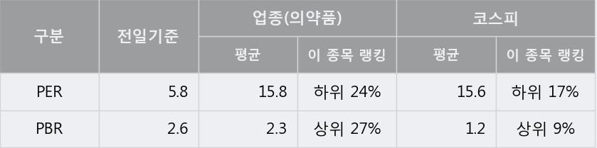 '부광약품' 5% 이상 상승, 주가 5일 이평선 상회, 단기·중기 이평선 역배열