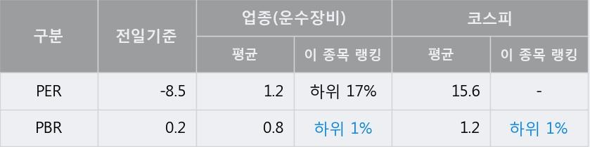 '서연이화' 5% 이상 상승, 주가 상승 흐름, 단기 이평선 정배열, 중기 이평선 역배열
