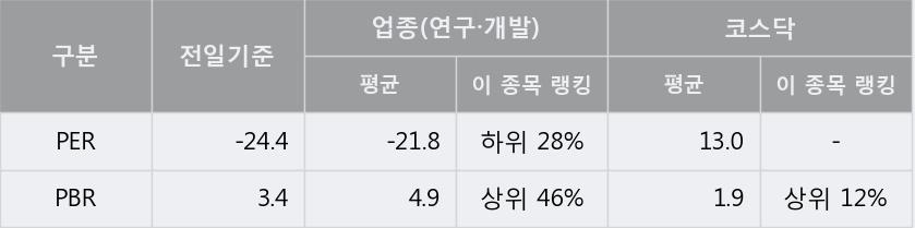 '올릭스' 10% 이상 상승, 주가 5일 이평선 상회, 단기·중기 이평선 역배열