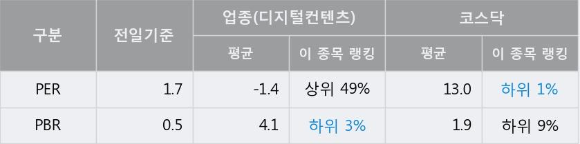 '아시아경제' 10% 이상 상승, 전일 종가 기준 PER 1.7배, PBR 0.5배, 저PER, 저PBR
