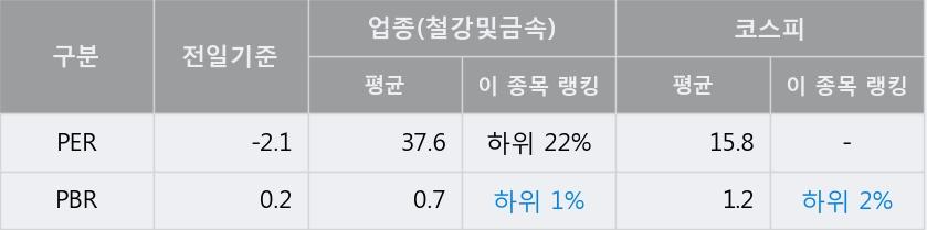 '동국제강' 5% 이상 상승, 주가 20일 이평선 상회, 단기·중기 이평선 역배열