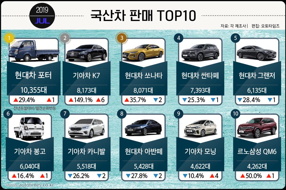 기아차 K7, 8,000대 넘게 팔렸다 '그랜저 제쳐'