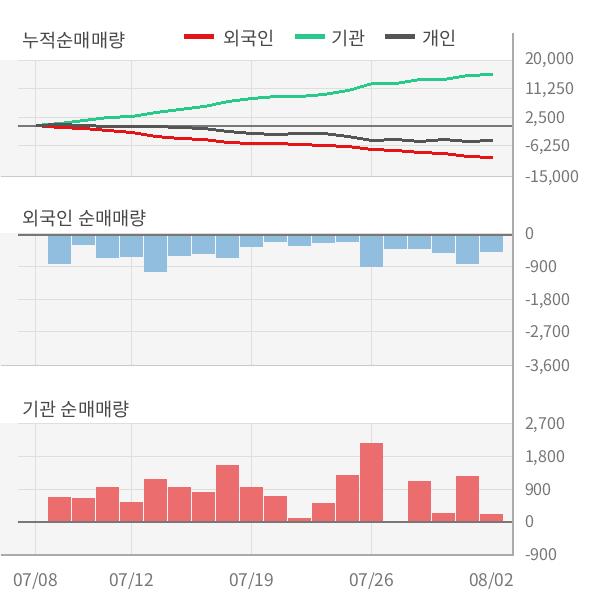 [실적속보]동원산업, 올해 2Q 영업이익률 상승세 3분기째 이어져... 0.1%p↑ (연결,잠정)