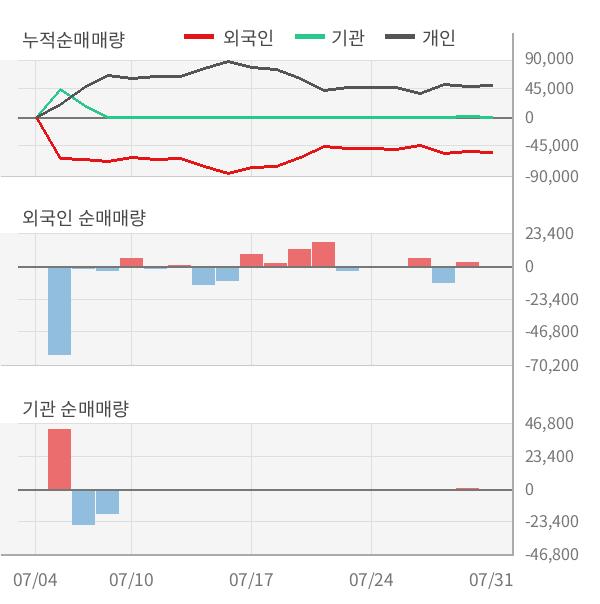 [실적속보]이스트소프트, 올해 2Q 매출액 182억원... 전분기 대비 19.9% ↑ (연결,잠정)