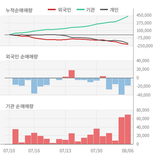 [실적속보]휴켐스, 올해 2Q 영업이익 전년동기 대비 대폭 하락... -42.5%↓ (연결,잠정)