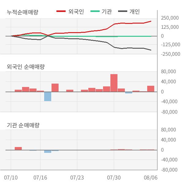 [실적속보]비엠티, 올해 2Q 영업이익률 상승전환, 3분기째 하락 마무리하고 턴어라운드... 0.2%p↑ (연결,잠정)