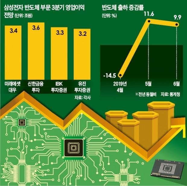 """""""반도체 업황 바닥 근접""""…삼성전자 반등론 '솔솔'"""