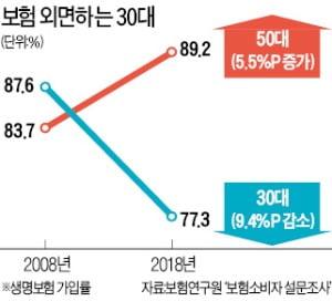 """""""미래보다 현재""""…밀레니얼 세대 보험가입률 '뚝'"""