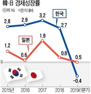 [한상춘의 국제경제읽기] '퍼펙트 스톰' 닥친 韓 경제…어떻게 풀어갈까