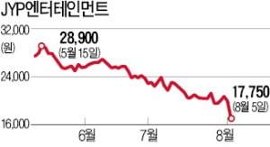 '韓·日 분쟁' 뼈아픈 엔터株…JYP, 12% 급락