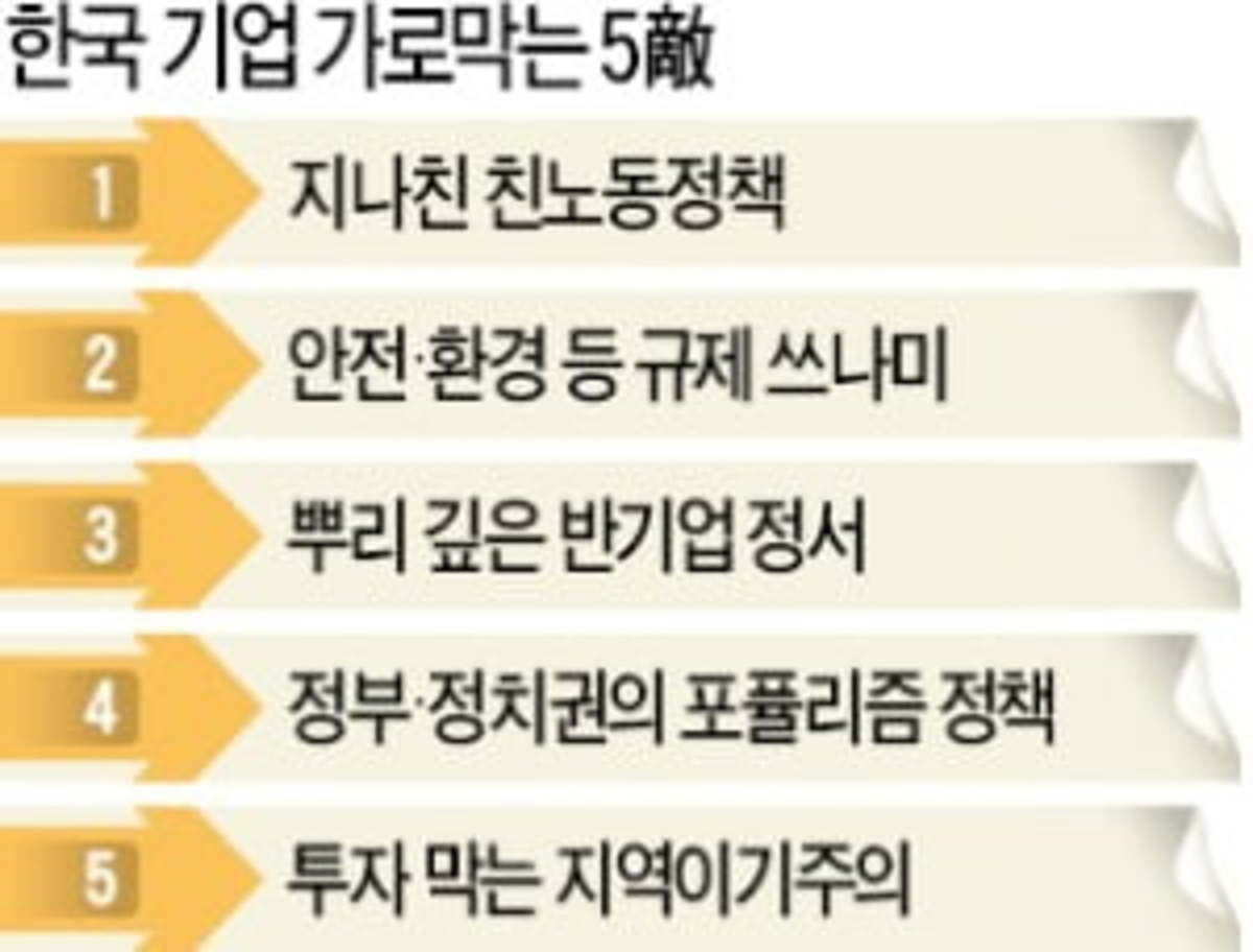 기업 발목 잡는 5敵부터 없애자 | 한경닷컴