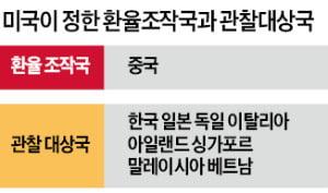 미국, 한국 환율조작국 여부 오는 10월 결정