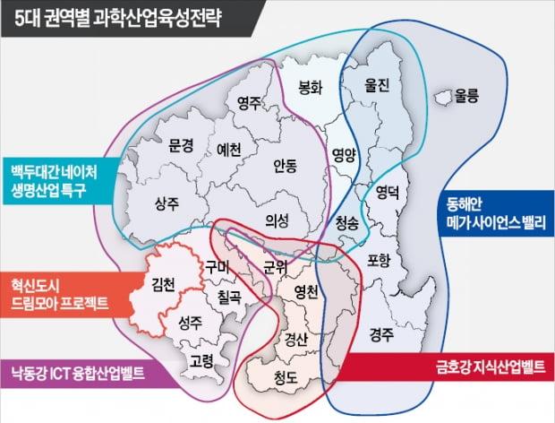 ICT융합·사이언스밸리…경북 5대 지역 '과학산업 메카'로 키운다