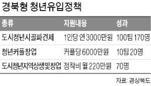 경북의 '이색 청년정책' 효과…30대 청년들이 돌아온다