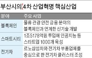 블록체인·스마트시티·전기車…부산시 '3大 산업' 본격 육성
