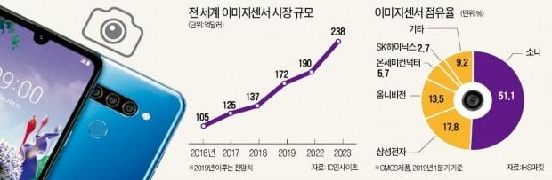 """中 샤오미·오포 """"삼성 이미지센서 쓴다""""…세계 1위 소니, 떨고 있니?"""
