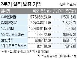 CJ대한통운, 영업익 26% 증가한 718억