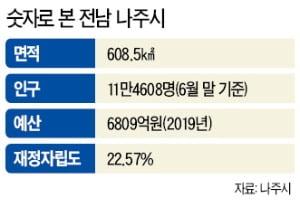 에너지밸리·한전공대 품은 나주…'대한민국 에너지 수도' 날개 편다