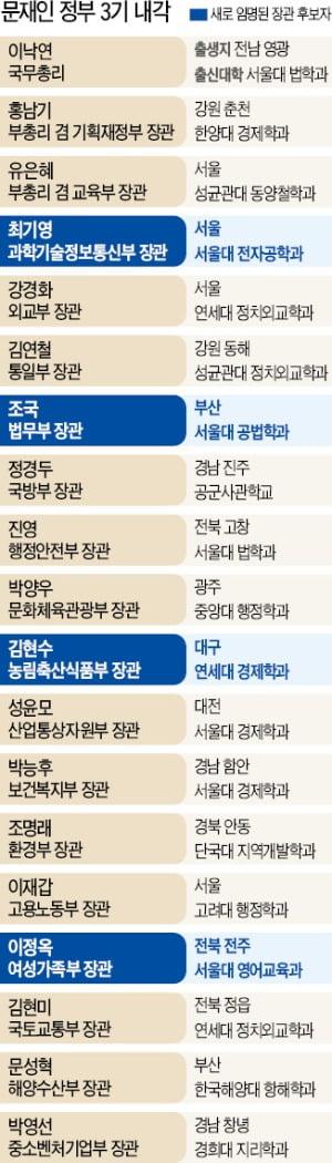 """'사법개혁 설계자' 조국 """"서해맹산 정신으로 소명 완수하겠다"""""""