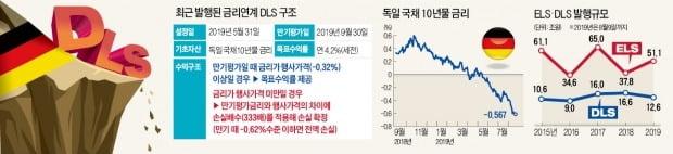 """손실 위험 갈수록 커지는 DLS…투자자들 """"지금이라도 발 빼야하나"""""""