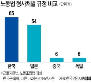 '안전조치 위반' 근로자 부상 땐…韓 징역 최대 5년 vs 美·獨 과태료