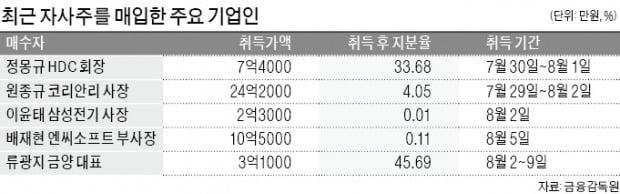 """""""증시 조정은 싸게 살 기회"""" 자사주 사들이는 CEO들"""