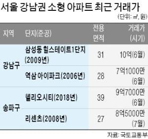 강남 30~40㎡ 초소형 아파트 '10억 클럽'