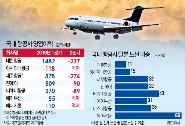 """항공업계 '적자 공포'…""""3분기가 더 두렵다"""""""