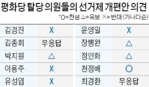 평화당 탈당 10명 중 1명만 찬성…선거제 패스트트랙 '오리무중'