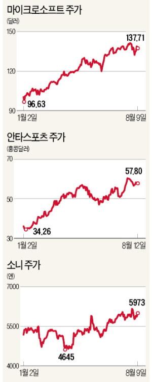 """""""美 시총 1위 MS 유망…'4차 산업혁명 선봉장' 소프트뱅크도 관심"""""""
