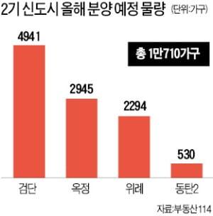 """'상한제 후폭풍'…수도권 외곽 2기 신도시 """"분양 어쩌나"""""""