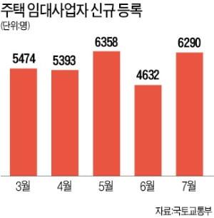 7월 주택임대사업자 신규 등록 급증