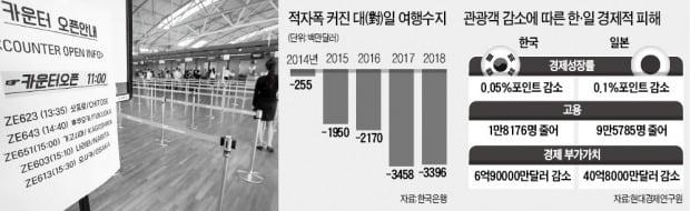"""'여행 보이콧' 일본이 더 큰 타격…""""성장률 0.1%P 하락할 것"""""""