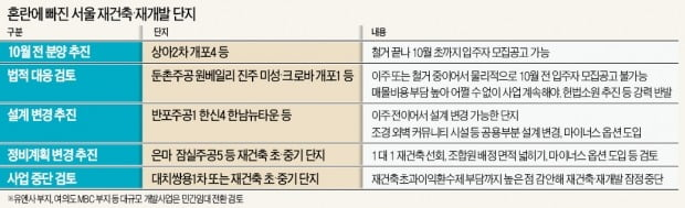 """상아2차·개포4 """"10월 前에 분양"""" 총력…반포주공1, 설계변경 고려"""