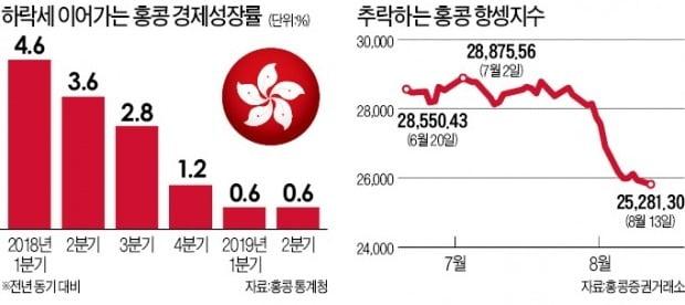 """中, 홍콩시위 무력진압 임박…월가 """"중국군 접수 땐 홍콩경제 붕괴"""""""