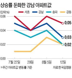 상한제 폭탄…강남권 아파트값 상승폭 둔화